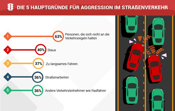 Hauptgründe für Aggression im Straßenverkehr
